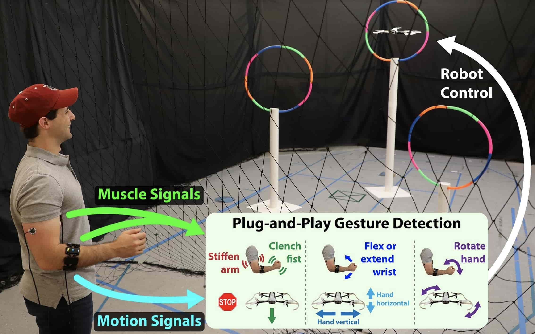 control drone with gestures