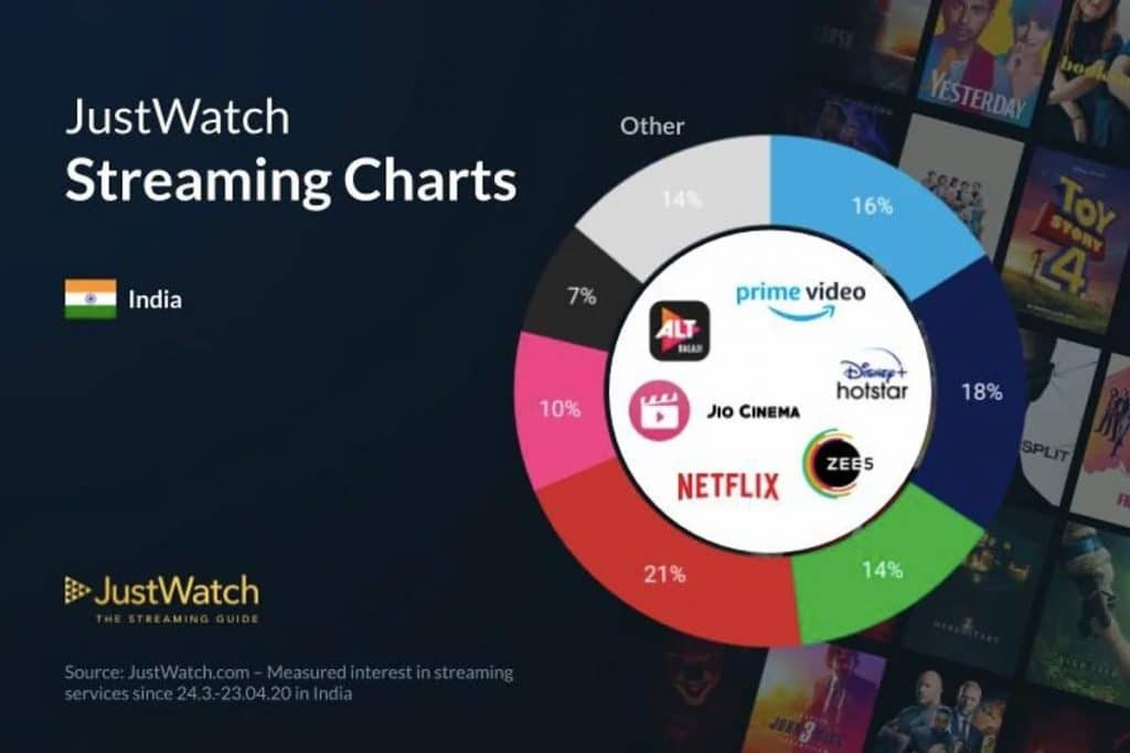 Justwatch Report Sees 200 Percent Increase In Users on Netflix, Prime Videos, Disney+ Hotstar