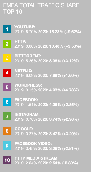 torrent surpasses netflix internet traffic